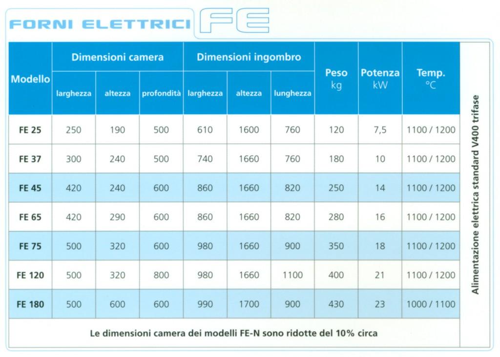 Tabella forni elettrici FE