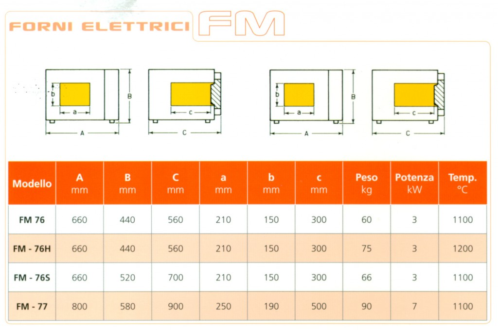 Tabella forni elettrici FM
